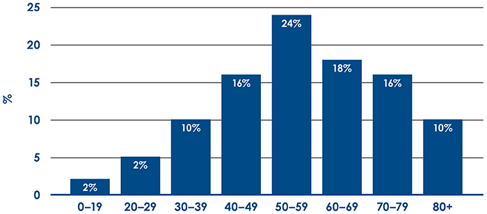 Age distribution of COVID-19 patients in 2020