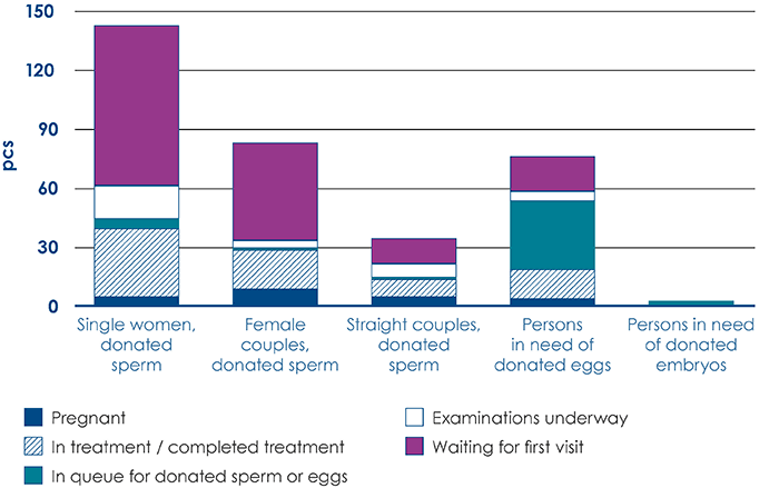 Fertility treatments with donated reproductive cells in 2020 (338 in total)