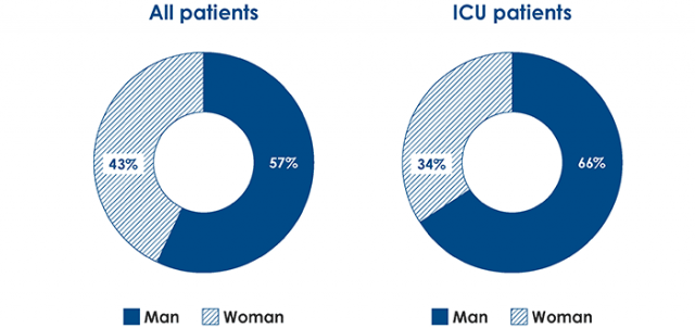 Gender distribution of COVID-19 patients in 2020
