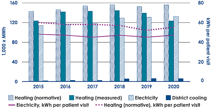 Heating and electrical energy purchased for HUS service buildings 2015–2020