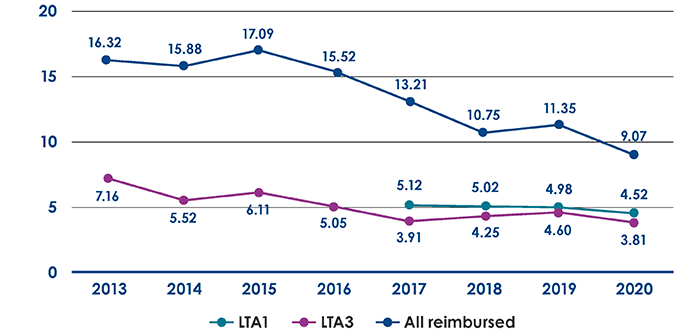 HUS Accident frequency rates 2013–2020