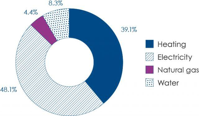HUS energy and water costs 2020, total EUR 22.5 million