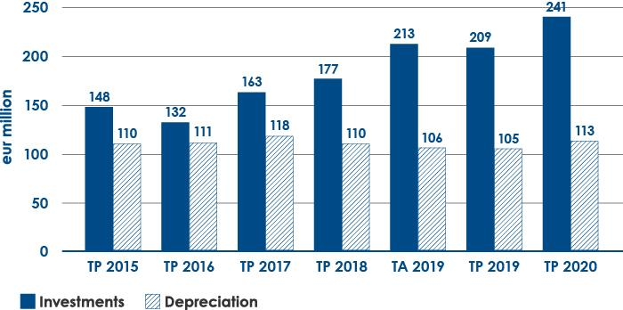 Investments and depreciation 2015–2020