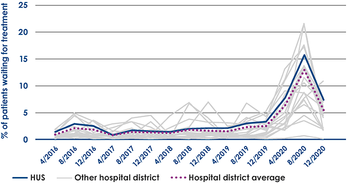 Percentage of patients who waited for more than 180 days in 2016–2020
