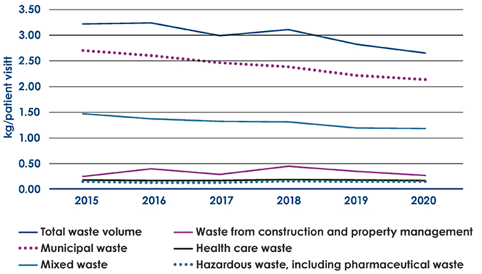 Trend in waste volume per patient visit 2015–2020