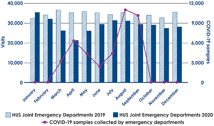 Visits to HUS's joint emergency departments by month in 2020 and 2019